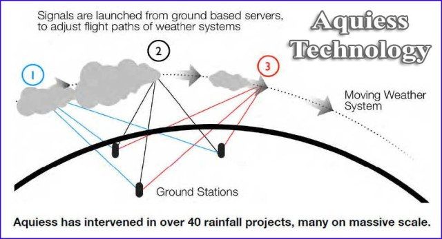 aquiess-ground-station-rainfall_weather_modification_diagram