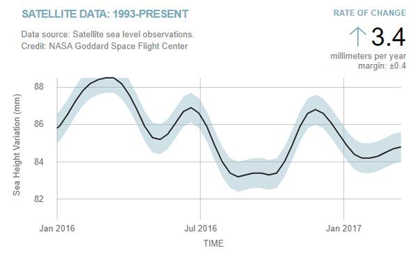 Sea-Level-Nasa-2016-2017-Zoom